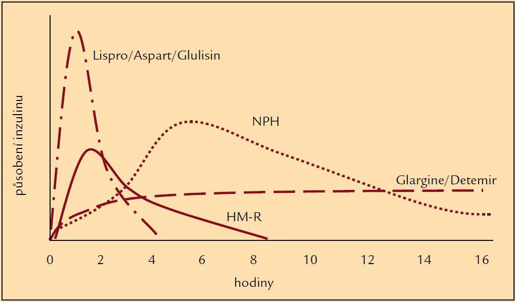 Schéma hladin humánních inzulinů a inzulinových analogů po aplikaci.
