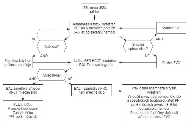 Algoritmus vyšetření plic při systémové sklerodermii.