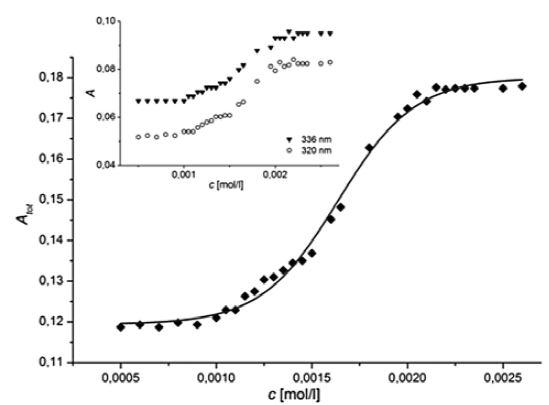 Závislosť súčtu absorbancií hlavných pyrénových píkov (A<sub>tot</sub>) od koncentrácie látky H34 (c) v 3 mol/l etanolovom prostredí pri 25 °C Vnútorný graf: závislosť absorbancie (A) jednotlivých pyrénových píkov (336 nm a 320 nm) od koncentrácie študovanej látky