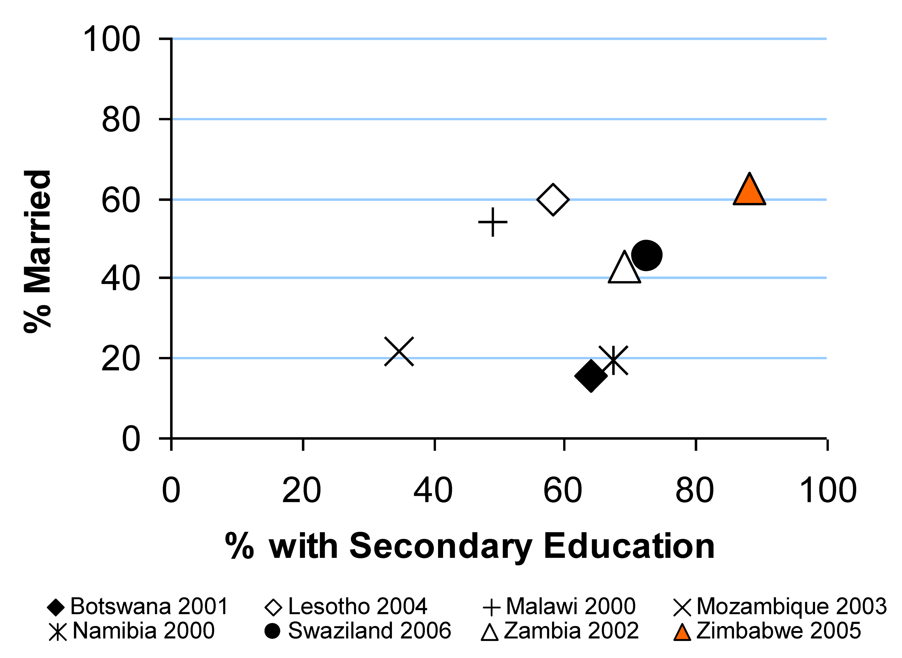 Levels of marriage and secondary education among men in urban areas in eight southern African countries.