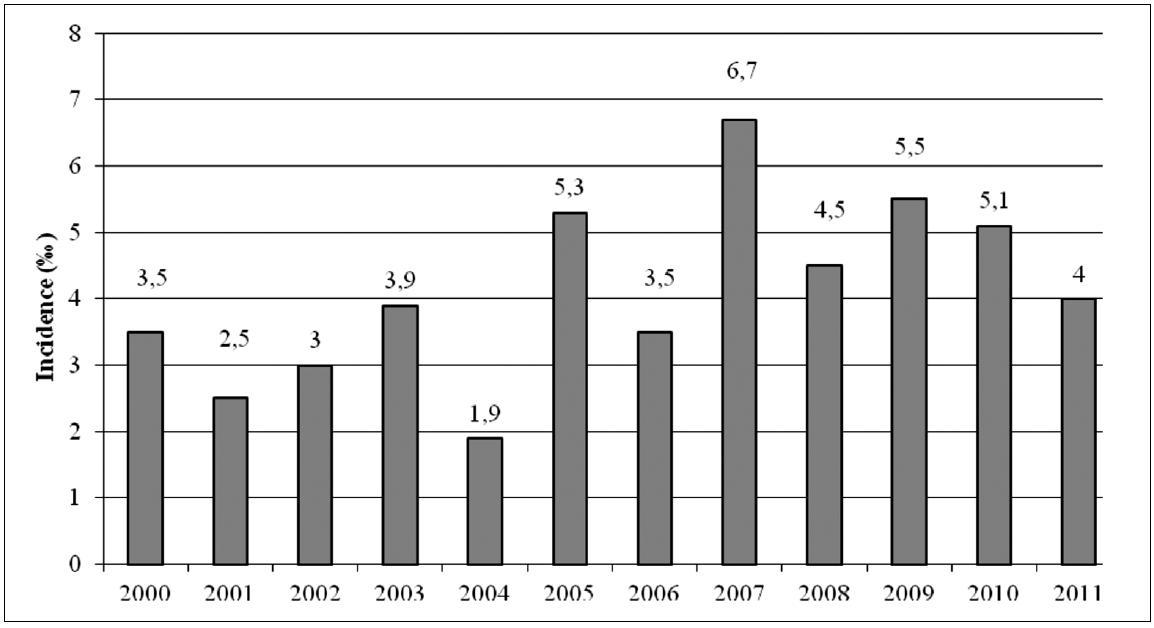 Incidence RhD aloimunizace těhotných žen v I. trimestru těhotenství v olomouckém regionu v letech 2000–2011