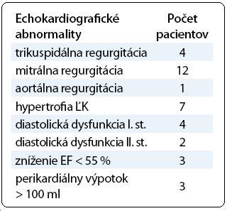Echokardiografické abnormality.