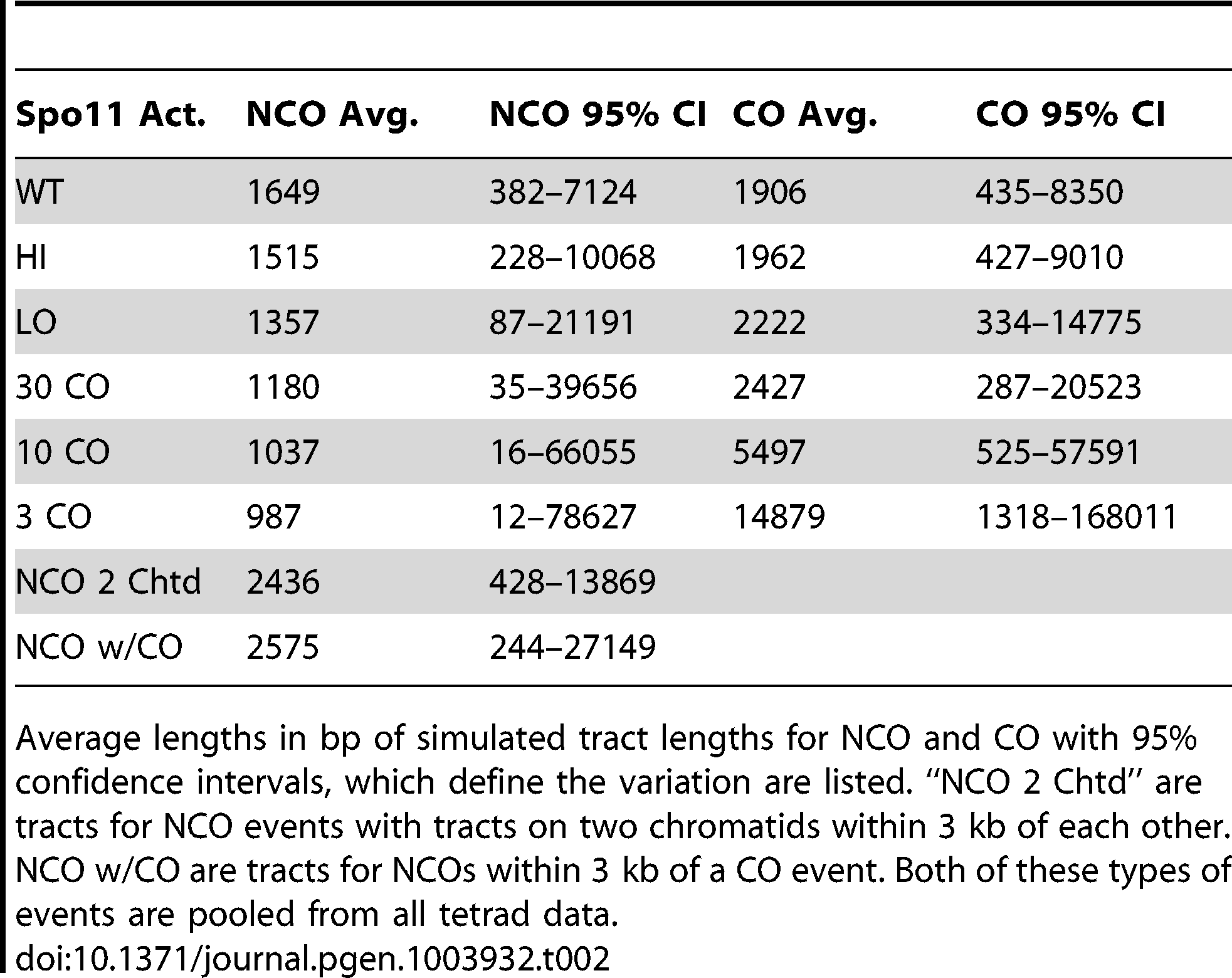 Parameters of NCO and CO tracts.
