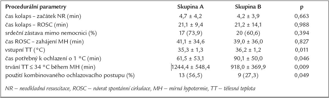 Procedurální údaje charakterizující NR a průběh MH.