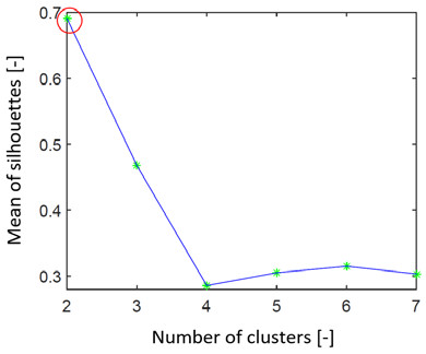 Fig. 2: Graph representing the search for the ideal number of clusters by the silhouettes on simulated data set 1. We can see that the estimated number of clusters is 2 (red ring).