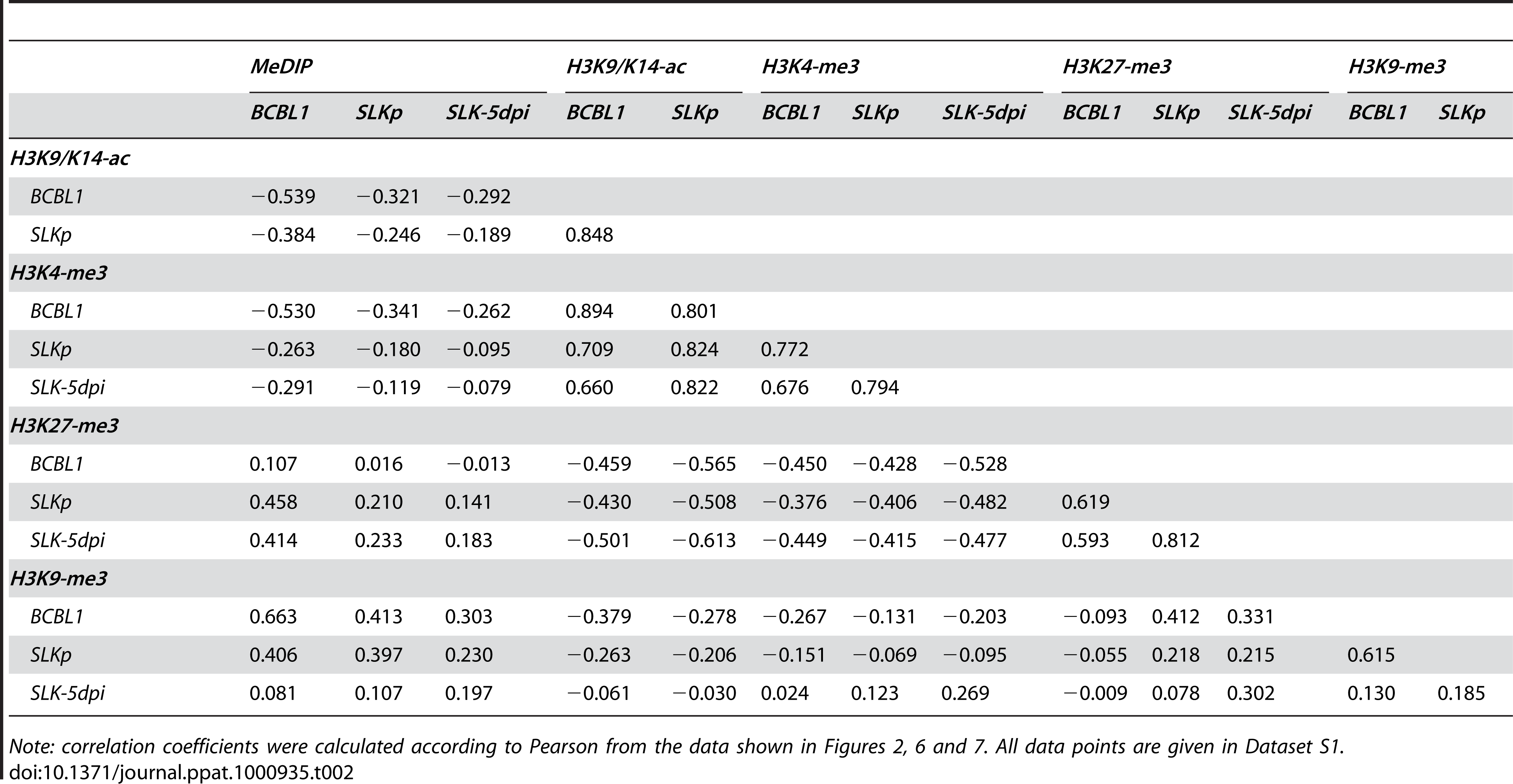Pearson correlation coefficients of DNA methylation and histone modification patterns.