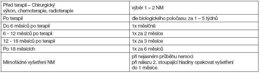 Frekvence vyšetřování nádorových markerů