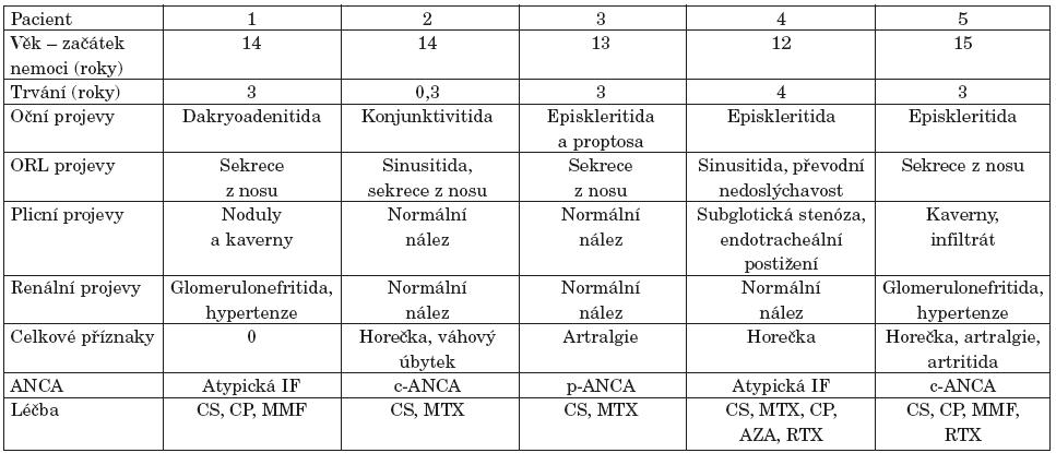 CS-Kortikosteroidy CP-Cyklofosfamid MTX-Methotrexát MMF-Mykofenolát mofetil AZA-Azathioprin RTX-Rituximab