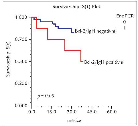 Graf celkového přežití u pacientů, kteří dosáhli Bcl-2/IgH negativity po terapii vs nemocní Bcl-2/IgH pozitivní.