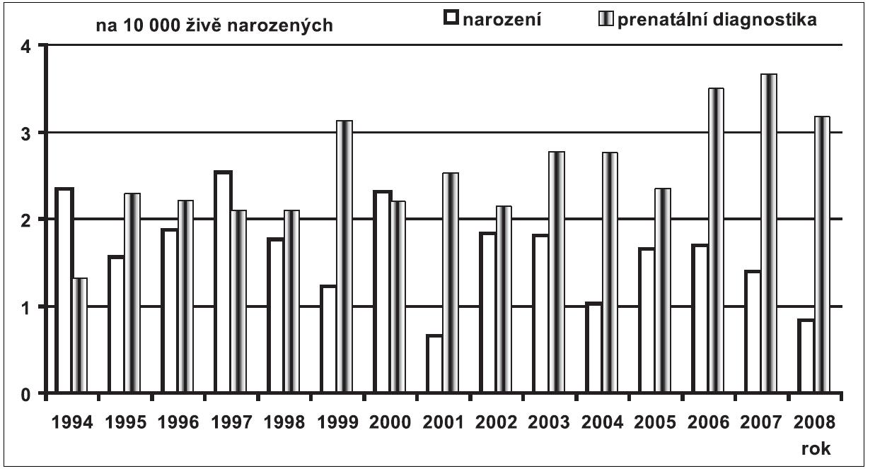 Prenatální a postnatální záchyt spina bifida v České republice v období 1994 – 2008