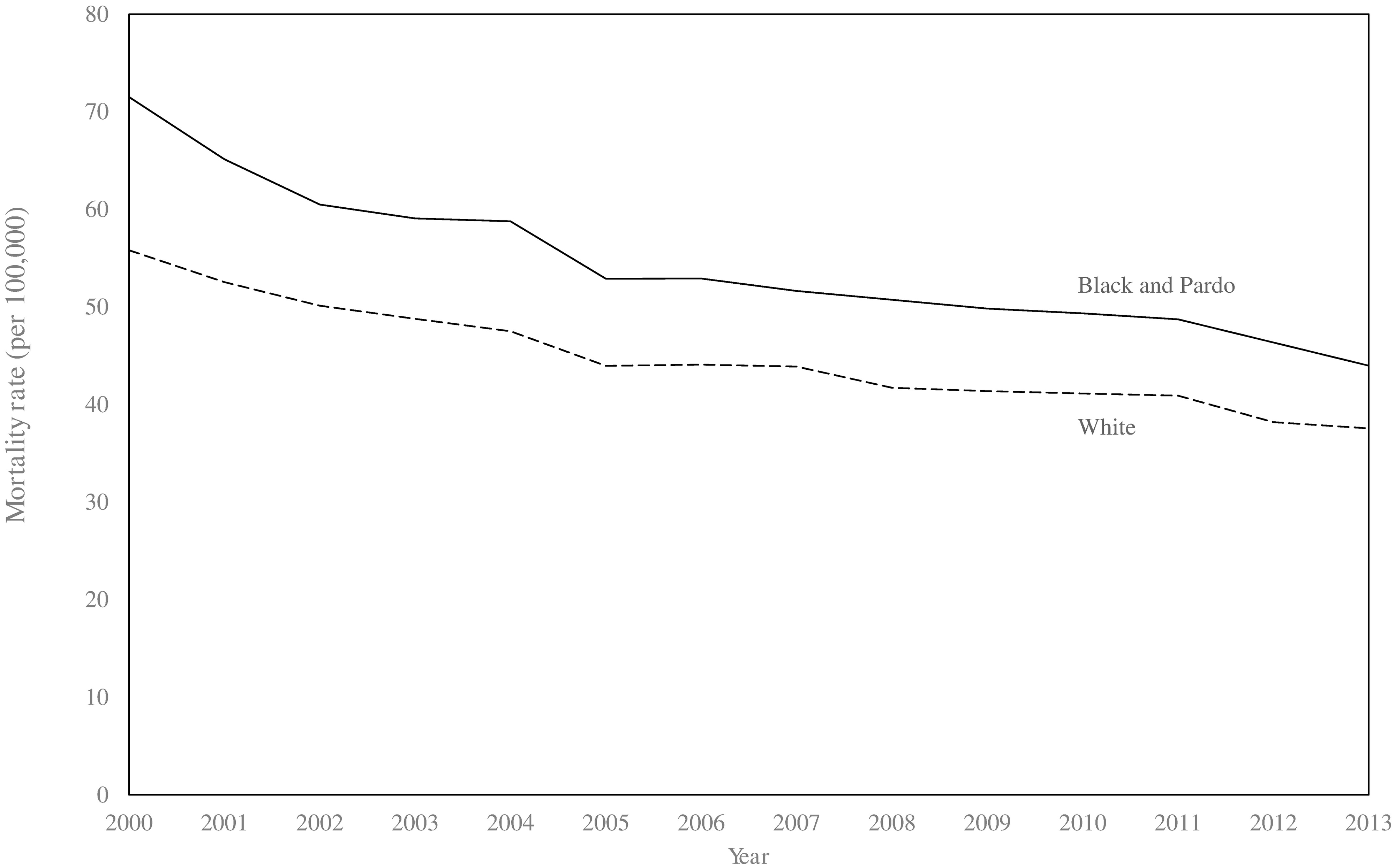 Age-standardised mortality rates for ambulatory-care-sensitive conditions in black/<i>pardo</i> and white populations in Brazil (2000–2013).