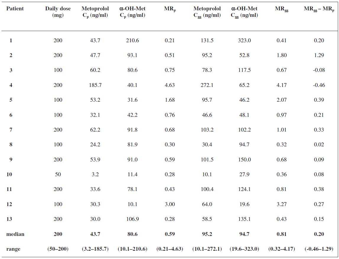 Serum concentrations of metoprolol and α-hydroxymetoprolol at 3 hours post-dose, metoprolol/α hydroxymetoprolol MR at 3 hours post-dose after the first dose and in steady state