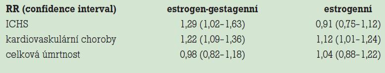 Výsledky studie WHI (relativní rizika).