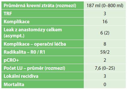 Výsledky I – perioperační ukazatele, komplikace a onkologické parametry Tab. 2. Results I – perioperative outcomes, complications and oncological parameters