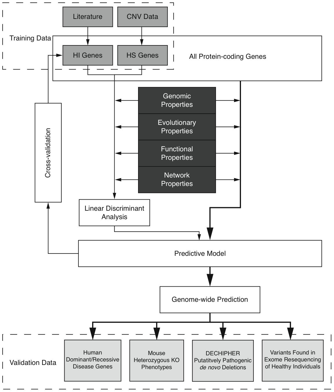 Outline of the prediction framework.