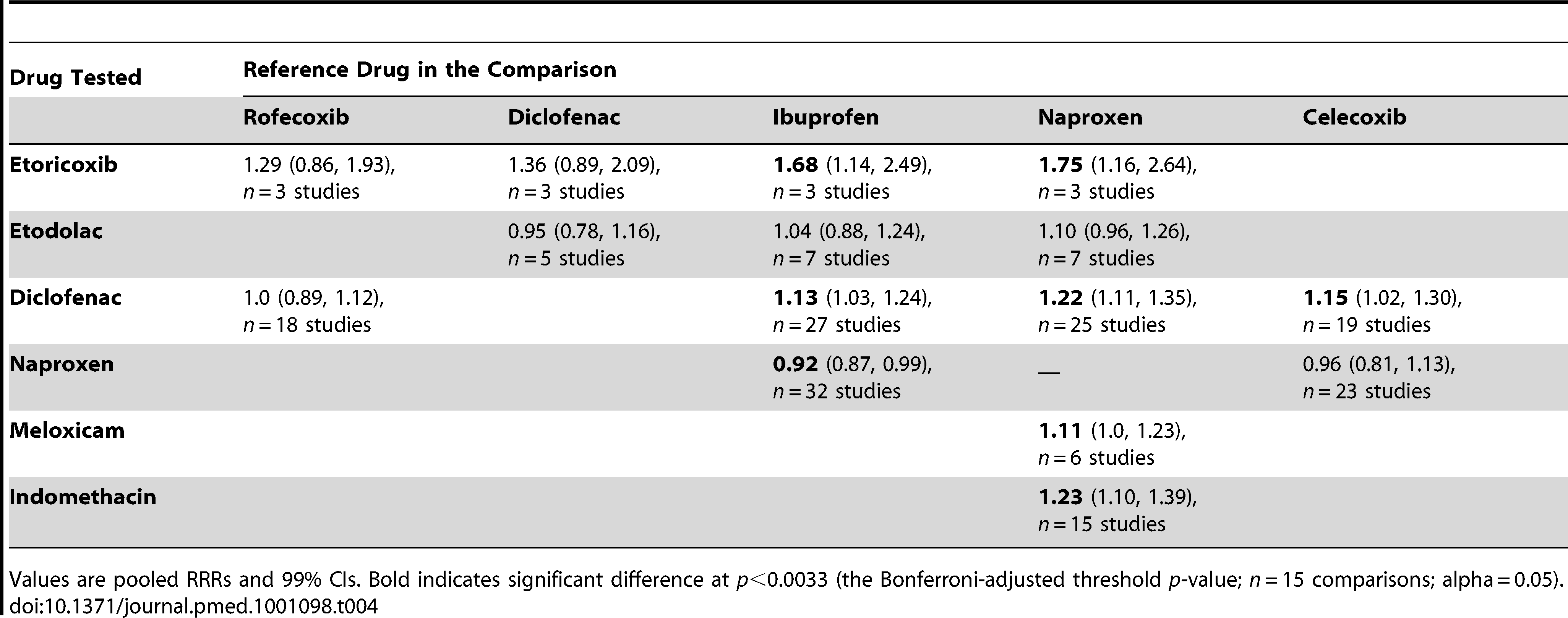Selected pair-wise comparisons of individual drugs.