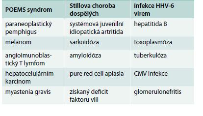 Popsané koincidence Castlemanovy choroby s dalšími nemocemi. Upraveno podle [7]