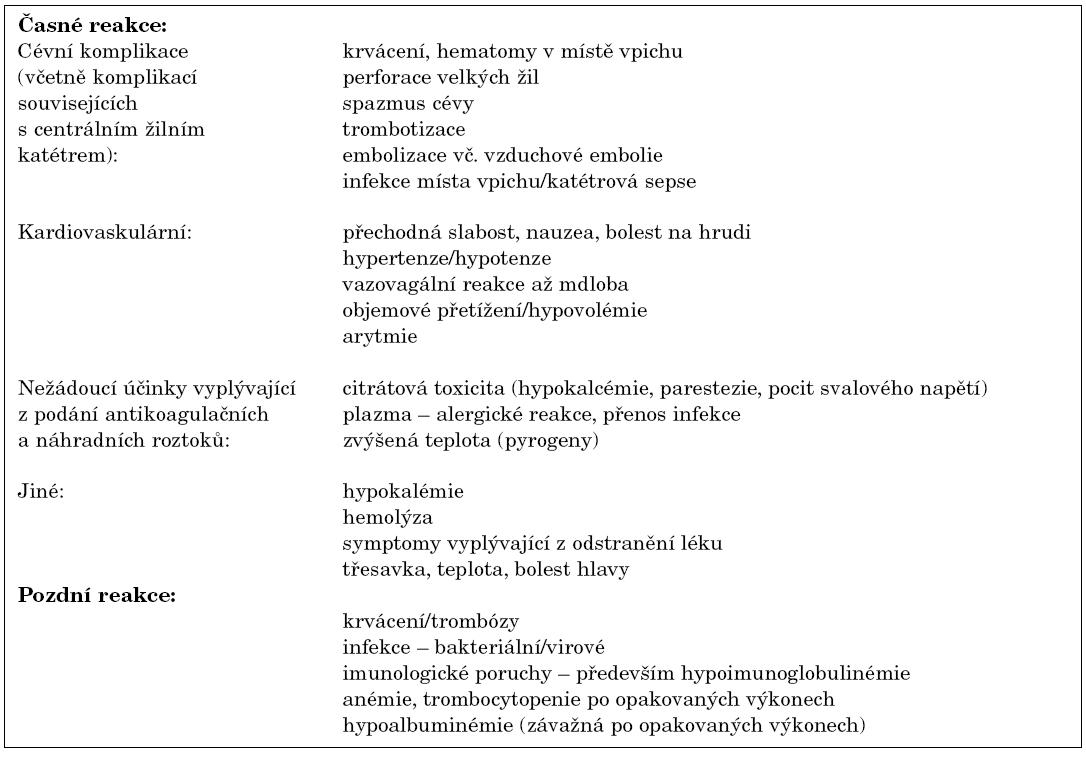 Nežádoucí účinky a komplikace plazmaferézy.
