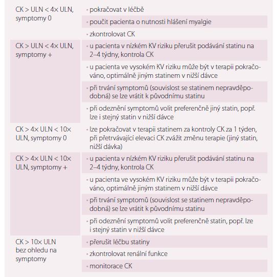 Management pacientů s elevací CK a projevy myopatie asociované se statiny.