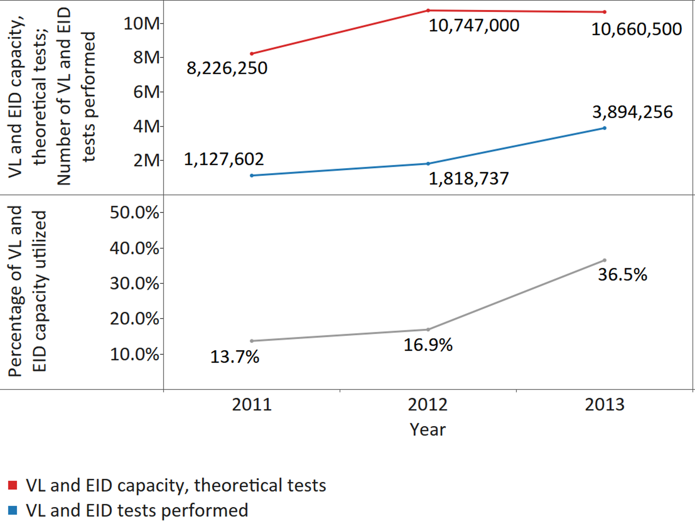 Utilization of viral load (VL)/early infant diagnosis (EID) capacity for all responding countries.