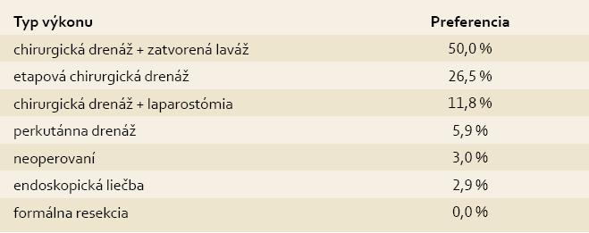 Prehľad výkonov pri infikovanej pankreatickej nekróze a ich preferencia. Tab. 4. Overview of surgeries for pancreatic necrosis infection and their preferences.