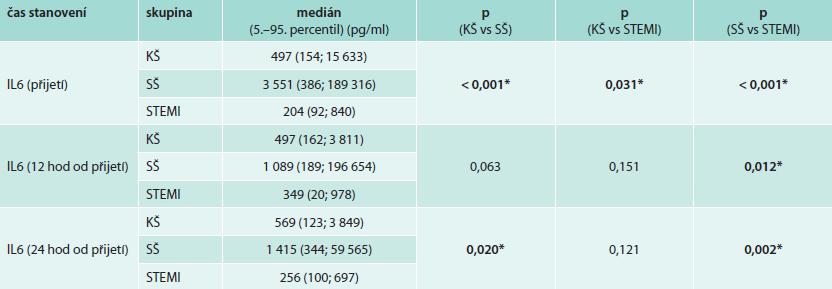 Hodnoty plazmatických hladin IL6 během prvních 24 hodin od přijetí v jednotlivých sledovaných skupinách
