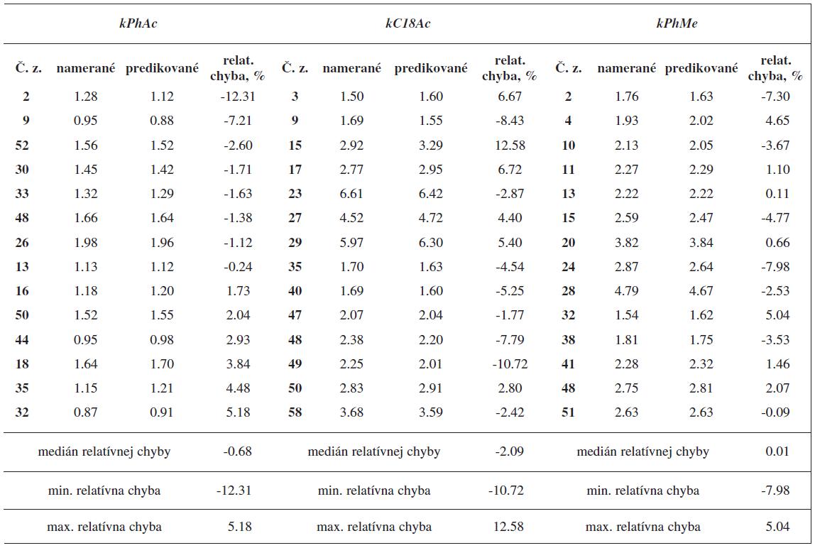 Namerané a predikované hodnoty retenčných faktorov kPhAc, kC18Ac, kPhMe pre zlúčeniny v testovacom súbore