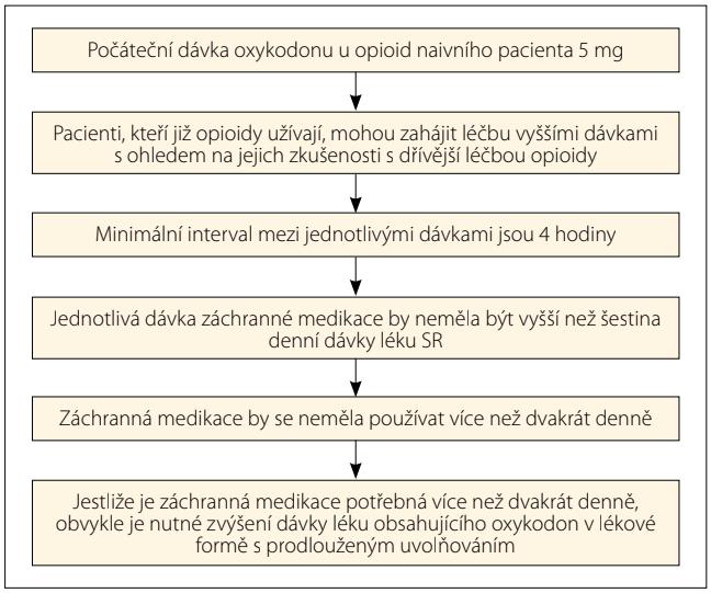 Titrace základní dávky oxykodonu IR.