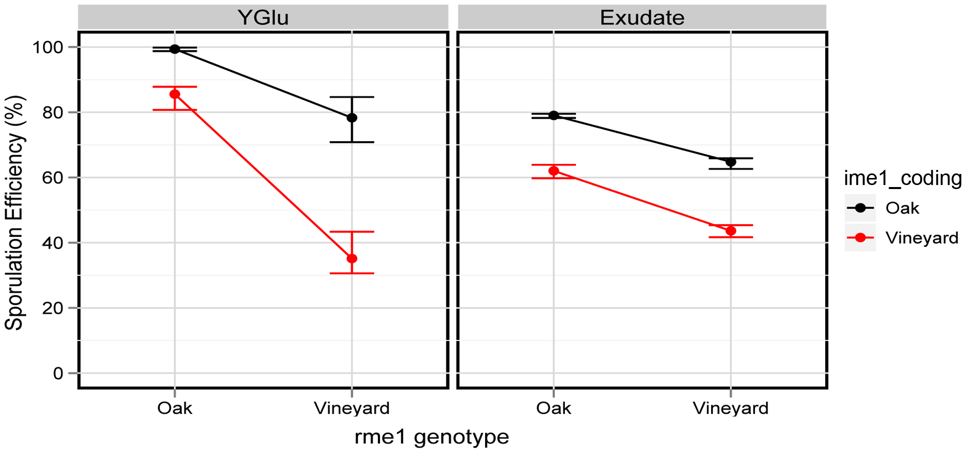 The <i>rme1:ime1_coding</i> interaction is environment-dependent in the oak background.