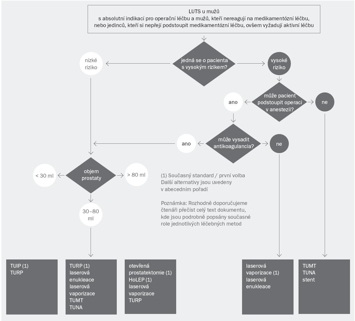 Schéma 3. Algoritmus pro léčbu obtížných symptomů dolních cest močových (LUTS) refrakterních na konzervativní/medikamentózní léčbu a symptomů u pacientů s absolutní indikací pro operační léčbu (např. močová retence, recidivující infekce močových cest, konkrementy v močovém měchýři nebo divertikl, makroskopická hematurie rezistentní na léčbu nebo dilatace horních cest močových v důsledku benigní prostatické obstrukce s nebo bez renální insuficience). Tento diagram byl seřazen podle schopnosti pacienta podstoupit anestezii, jeho kardiovaskulárního rizika a velikosti prostaty. Volba operační techniky však rovněž závisí na preferencích pacienta, jeho ochotě snášet nežádoucí účinky spojené s operací, technické vybavenosti a zkušenosti operatéra s operační technikou. HoLEP – laserová enukleace prostaty pomocí holmium laseru; laserová vaporizace zahrnuje vaporizaci pomocí GreenLight laseru, thuliového a diodového laseru; laserová enukleace zahrnuje enukleaci pomocí holmium a thuliového laseru; TUIP – transuretrální incize prostaty; TUMT – transuretrální terapie pomocí mikrovln; TUNA – transuretrální ablace prostaty pomocí jehly; TURP – transuretrální resekce prostaty (monopolární nebo bipolární)