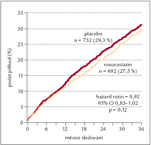 Výskyt primárního kombinovaného klinického ukazatele (součet kardiovaskulárních úmrtí a nefatálních infarktů myokardu a mozkových cévních příhod) v klinické studii CORONA [9].  CI – meze spolehlivosti (confidence interval), p – hladina statistické významnosti