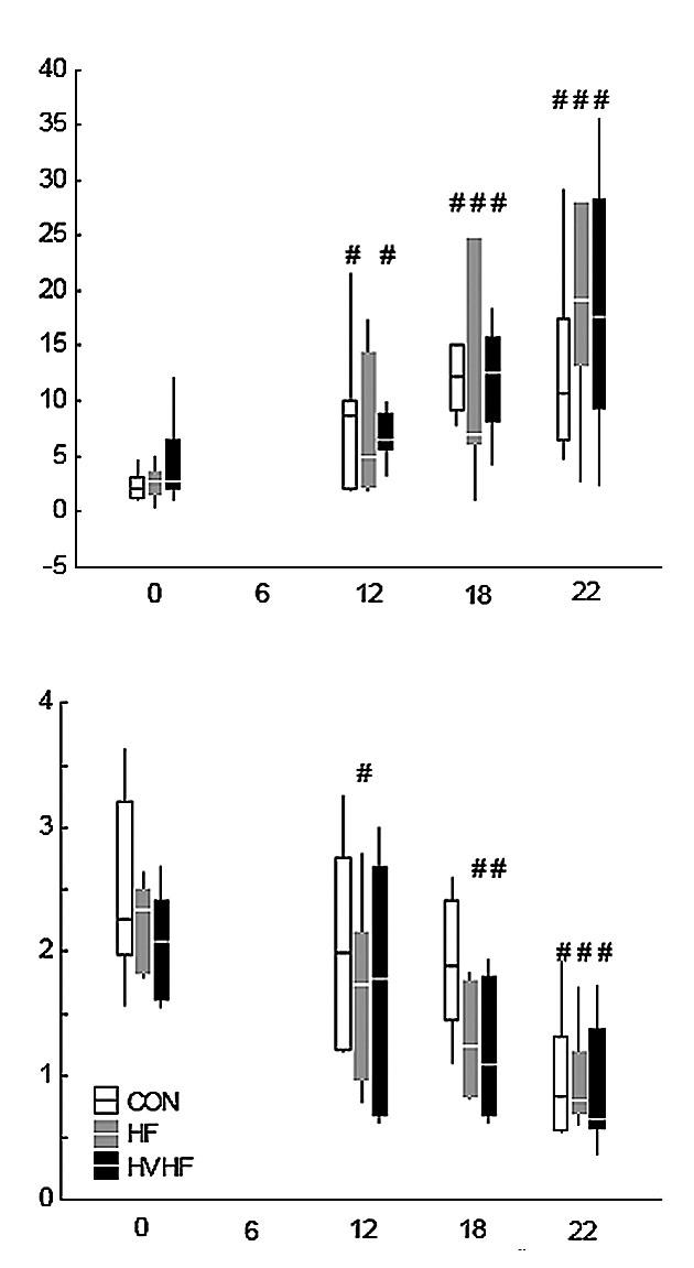 Sepsí indukované změny Nahoře: poměr laktátu/pyruvátu v jaterní žilní krvi; dole: poměr ketolátek v jaterní žilní krvi. CON – kontrolní skupina, HF – skupina se standardní hemofiltrací, HVHF – skupina s vysokoobjemovou hemofiltrací. <sup>#</sup>významný rozdíl oproti baseline ve skupině (p < 0,05)