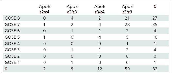 Klinický stav po jednom roce dle GOSE ve skupinách pacientů dle genotypů ApoE.