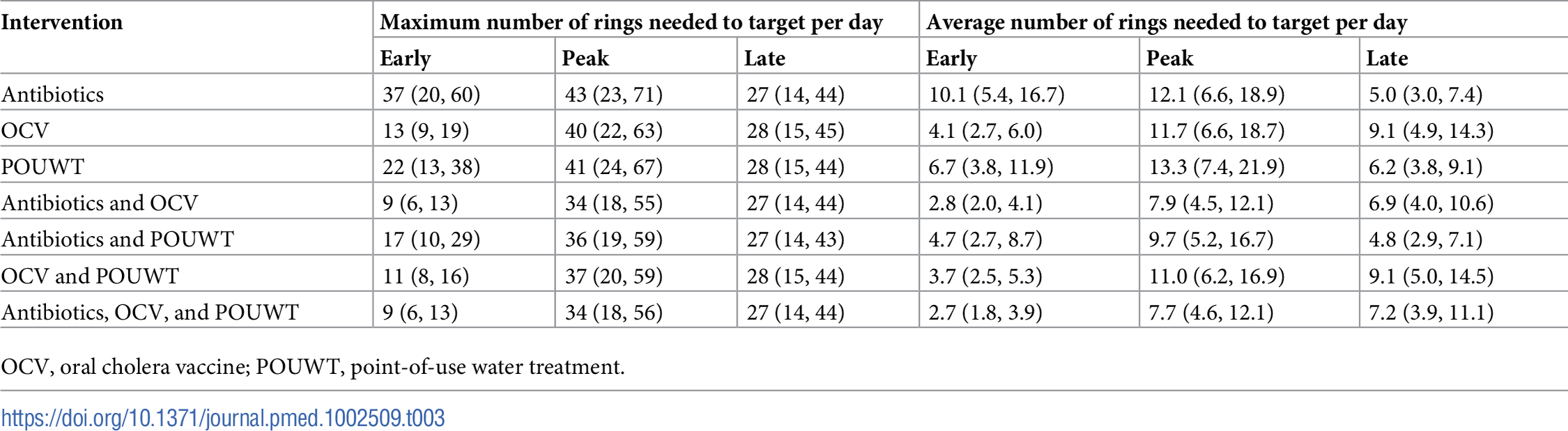 Number of rings needed to target per day when implementing different case-area targeted interventions in a 100-m radius starting early, around the peak, and late in the epidemic (median (IQR)).