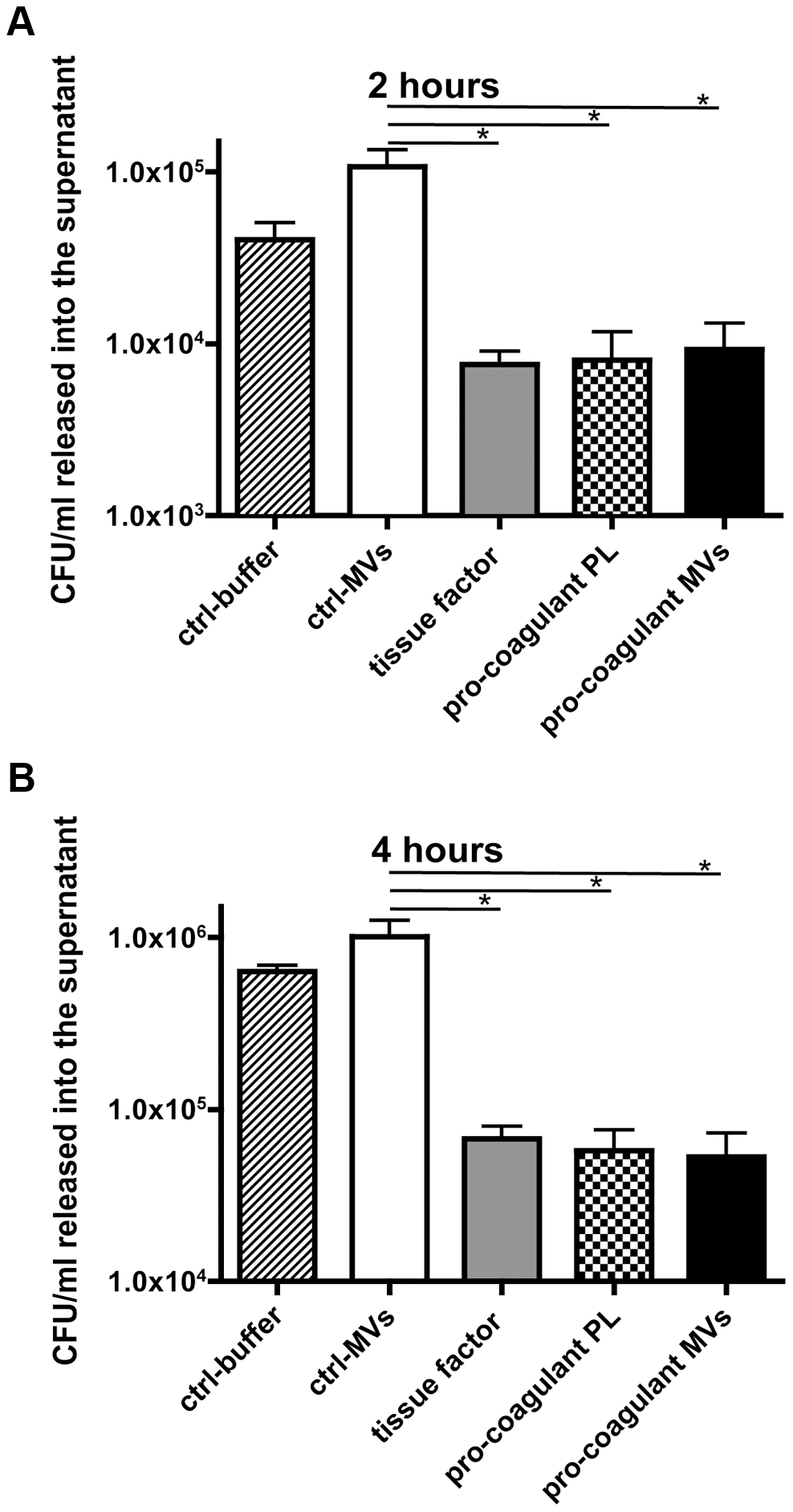 Pro-coagulant MV-derived clots prevent bacterial dissemination.