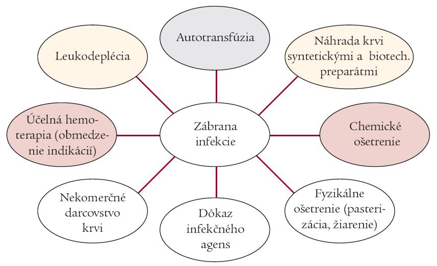 Schéma. Zábrana rozvoja infekcie u transfundovaných pacientov [13].