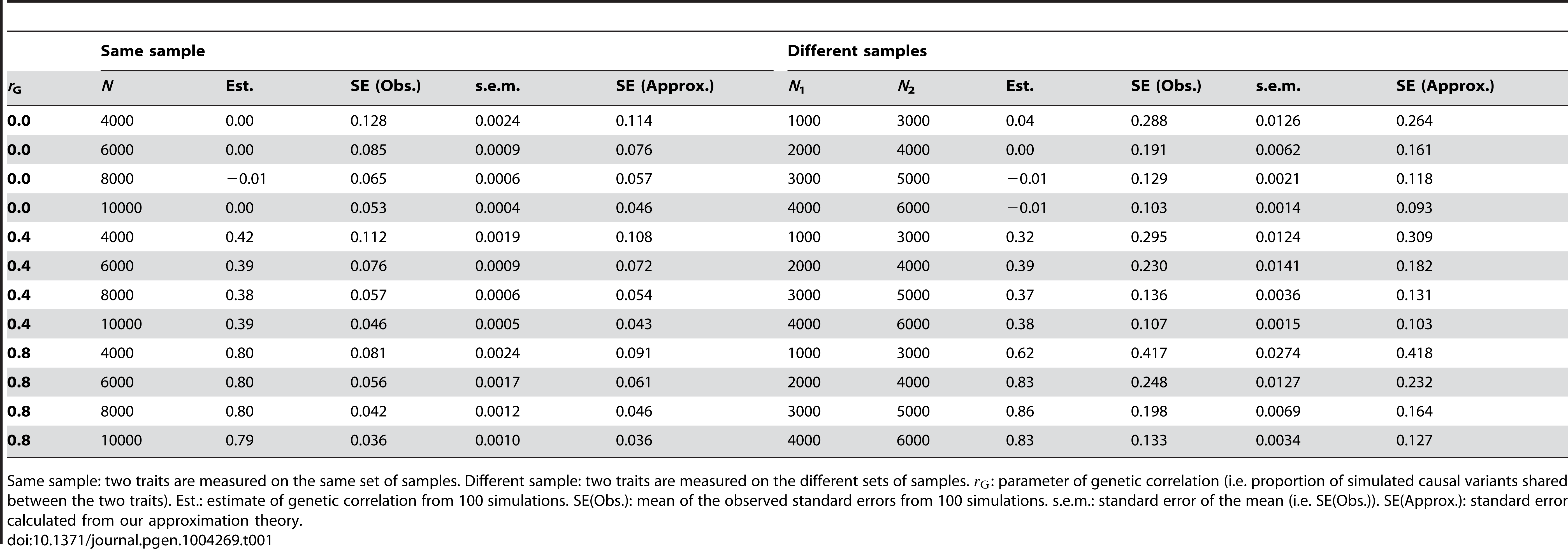 Standard error of the estimate of genetic correlation from a bivariate analysis of two traits measured on the same or different samples using genome-wide SNP data.