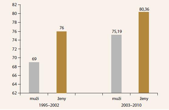 Vek pacientov v súboroch 1995–2002 a 2003–2010