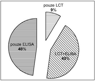 Detekované anti-HLA protilátky dle reaktivity v metodách.
