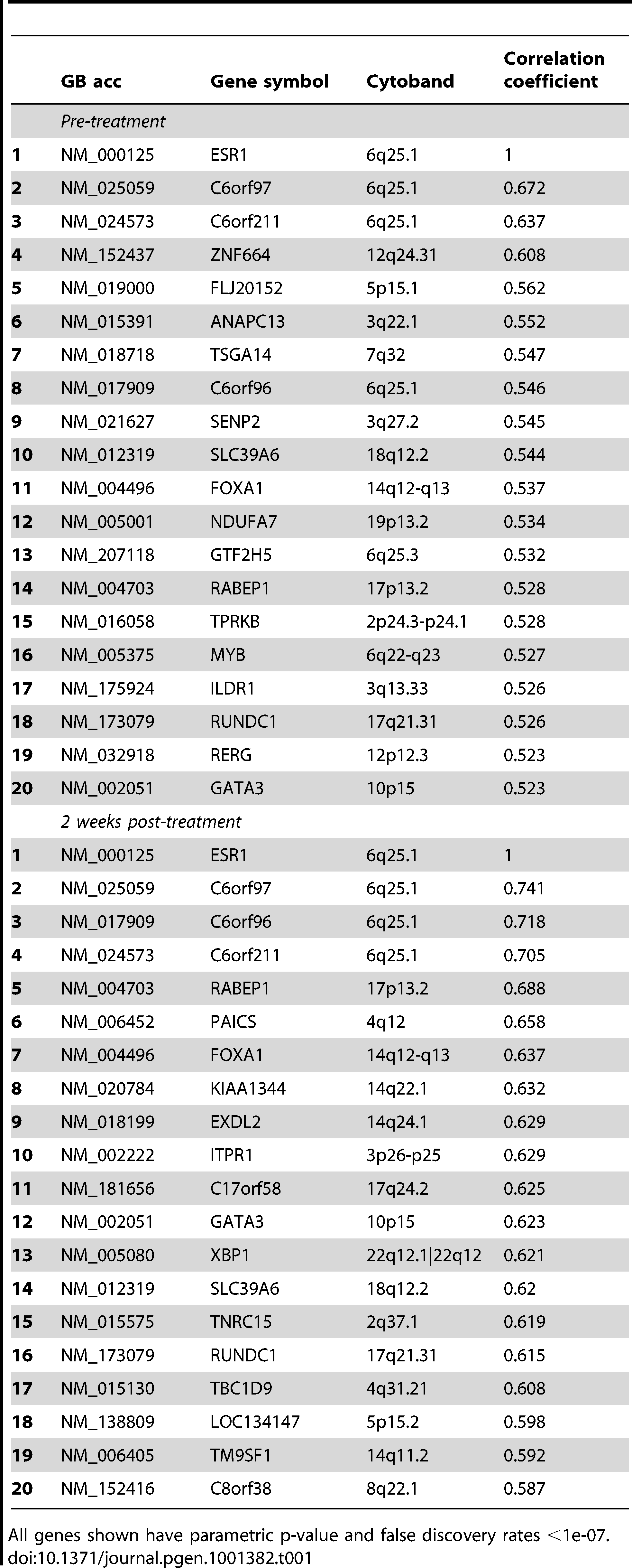 Genes positively correlated with <i>ESR1</i> gene expression ranked according to Spearman correlation.
