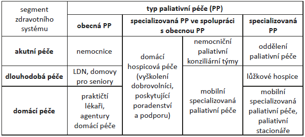 Úrovně paliativní péče (Národní strategie paliativní péče, Rakousko)