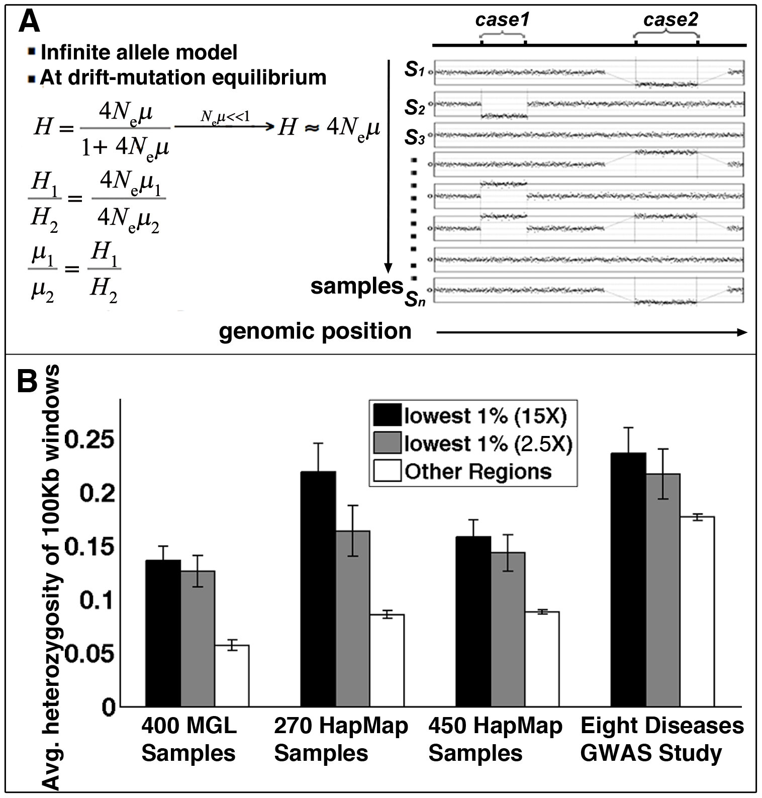 Structural mutability assessed by structural heterozygosity.