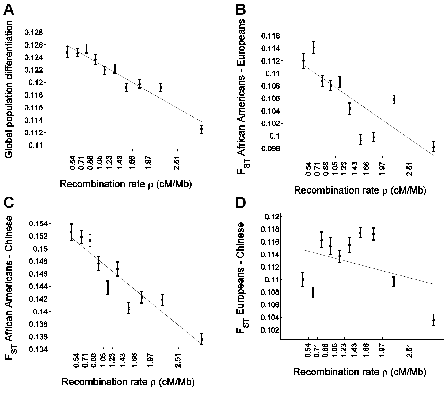 Population differentiation in allele frequencies is inversely correlated with recombination rate.