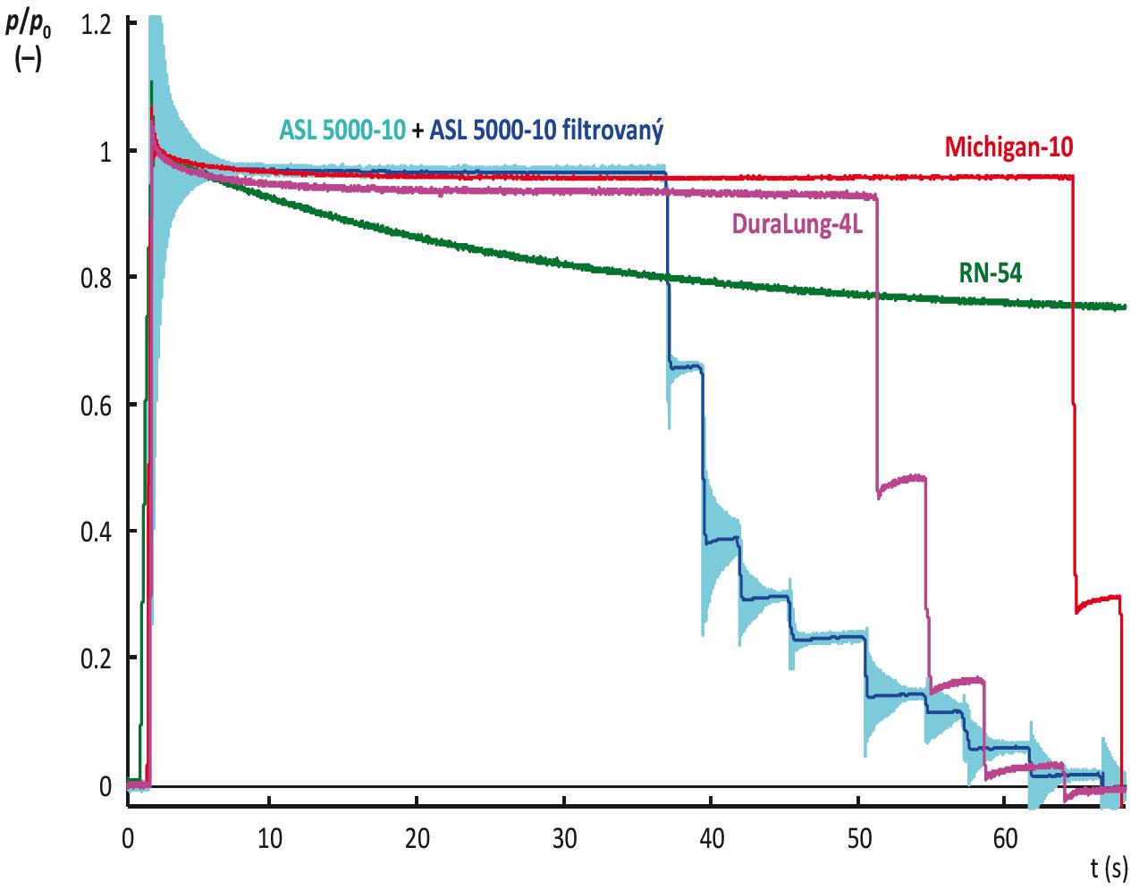 Porovnání tlakové odezvy modelu ASL 5000 s odezvami dalších modelů respirační soustavy. Hodnoty tlaku jsou pro jednotlivé modely respirační soustavy normalizovány vůči hodnotě tlaku <em>p</em><sub>0,3</sub>, která byla v příslušném modelu naměřena v čase 0,3 s od dokončení injekce vzduchu do modelu. Pro zpracování signálu z modelu ASL 5000 byly z původního signálu (světle modrá křivka) odstraněny oscilace (tmavě modrá křivka). Význam zkratek pro označení modelů respirační soustavy: DuraLung-4L – model DuraLung o objemu 4 L (South Pacific Biomedical, Temecula, CA, USA); Michigan-10 – model Dual Adult Test Lung 5600i (Michigan Instruments, Grand Rapids, MI, USA) s nastavenou poddajností 10 mL/cm H<sub>2</sub>O; RN-54 nekompenzovaný model vyrobený na FBMI z rigidní nádoby.