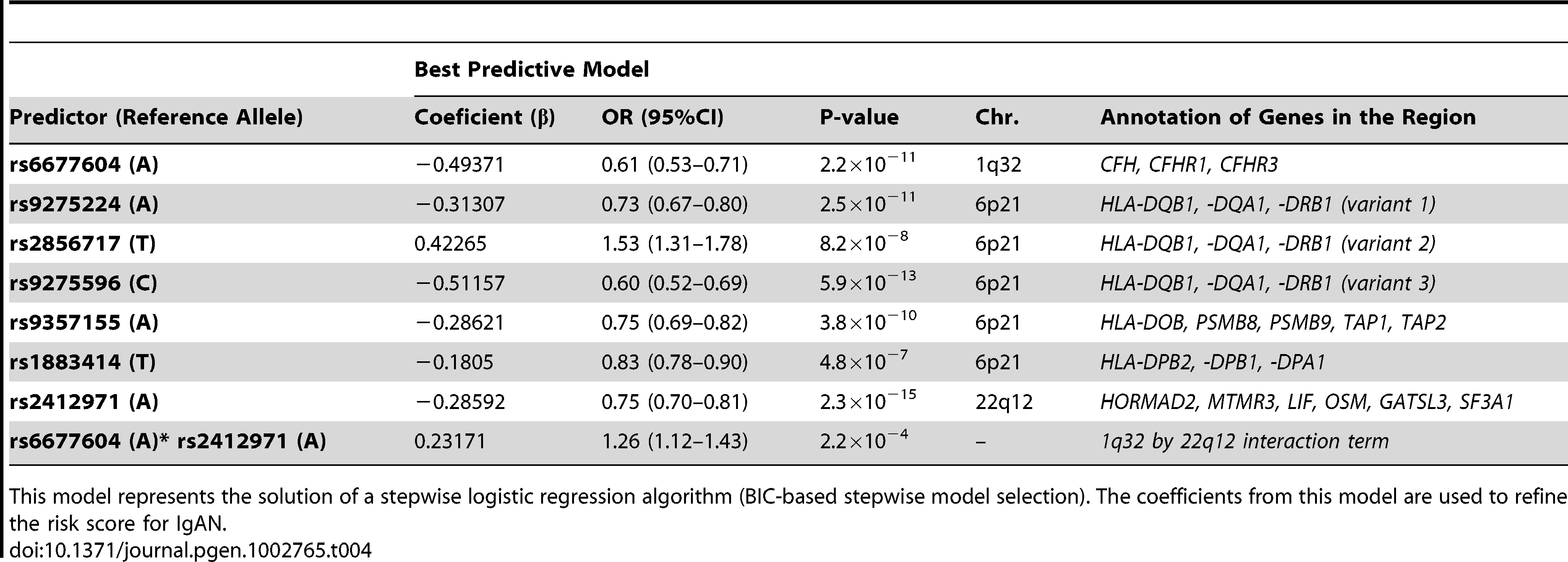 The best predictive model for IgAN based on all the genotyped SNPs and their pairwise interaction terms.