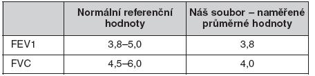 Spirometrie screeningová