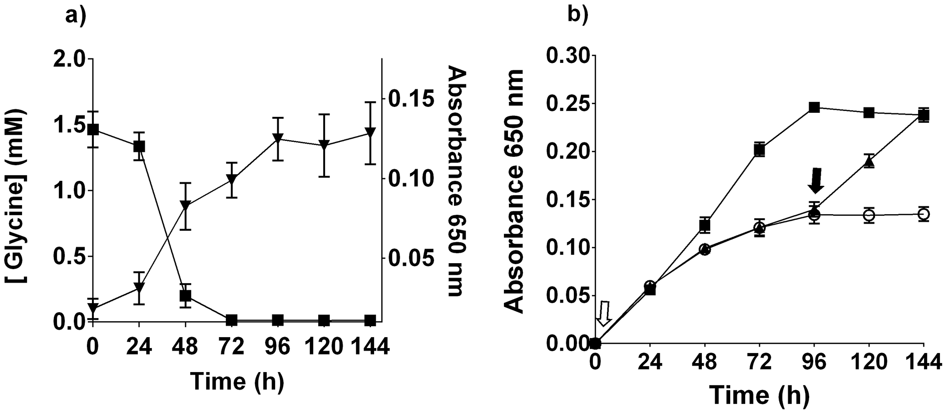 <i>T. denticola</i> growth and glycine.