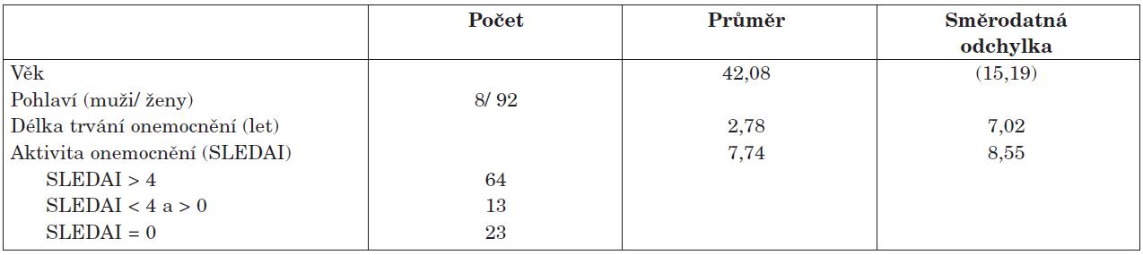 Demografická charakteristika studovaného souboru (n = 100).