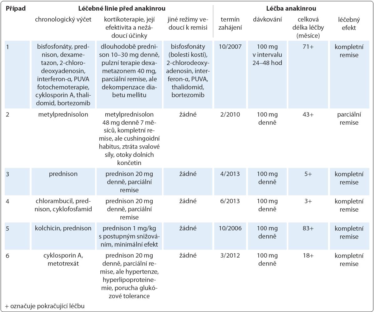 Přehled podaných léčebných linií se zaměřením na nejúčinnější, biologickou terapii pomocí preparátu anakinra v indikaci Schnitzler-syndromu. Antihistaminika neprokázala účinnost u žádného pacienta, podobně byla nesteroidní antiflogistika zkoušena napříč celou kohortou, avšak jen s parciálním a nekonstantním efektem v analgetické a antipyretické indikaci.