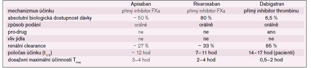 Stručná charakteristika nových antikoagulancií [4,10,14].